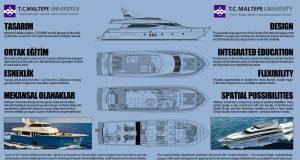 Gemi ve Yat Tasarımı Bölümü Taban Puanları, Başarı Sıralaması ve Kontenjanları